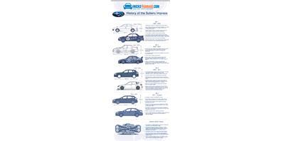 Infographic: A Visual History of The Subaru Impreza