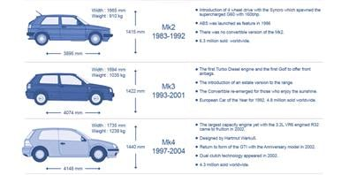 Infographic: History of the Volkswagen Golf - MicksGarage.com