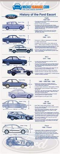 Infographic: History of the Ford Escort - MicksGarage.com