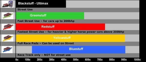 EBC Brake Temperature Chart 600