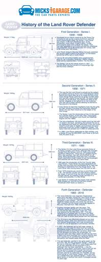Infographic: History of The Land Rover Defender