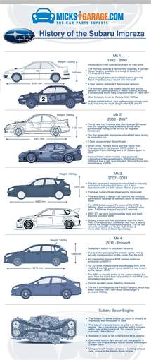 Infographic: A Visual History of The Subaru Impreza