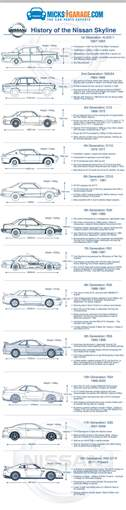 Infographic: The History of the Nissan Skyline