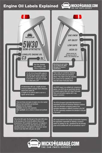 Engine Oil Labeling Explained - oil-infographic