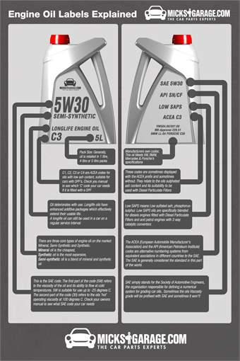 Infographic: Engine Oil Labeling Explained
