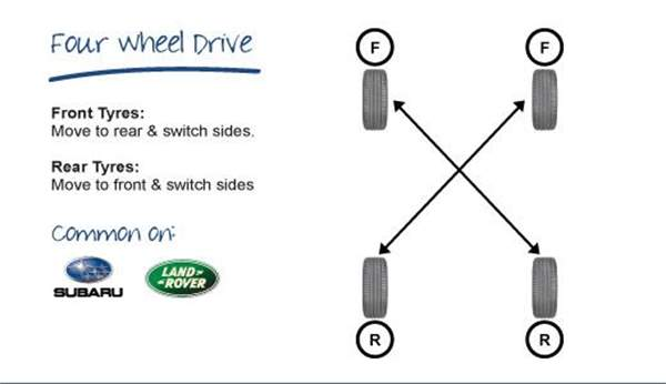 tyre-rotation-4wd