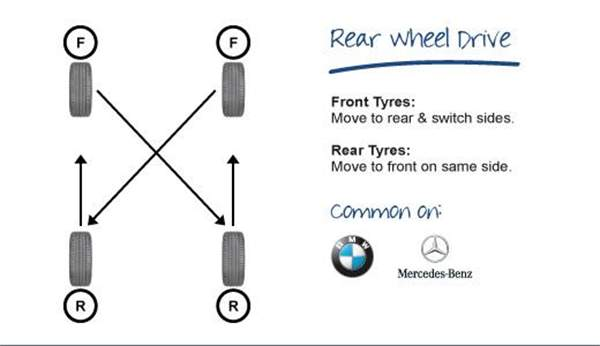 Tyre Rotation Advice | MicksGarage
