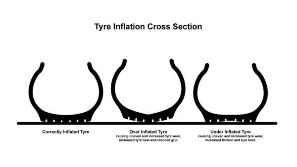 Tyre Inflation Cross Section