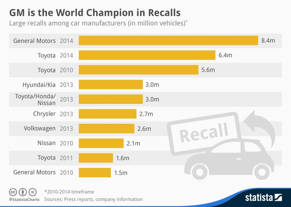 chartoftheday_2125_large_recalls_among_car_manufacturers__n