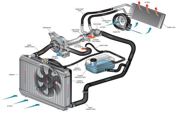 antifreeze and coolant cooling-system