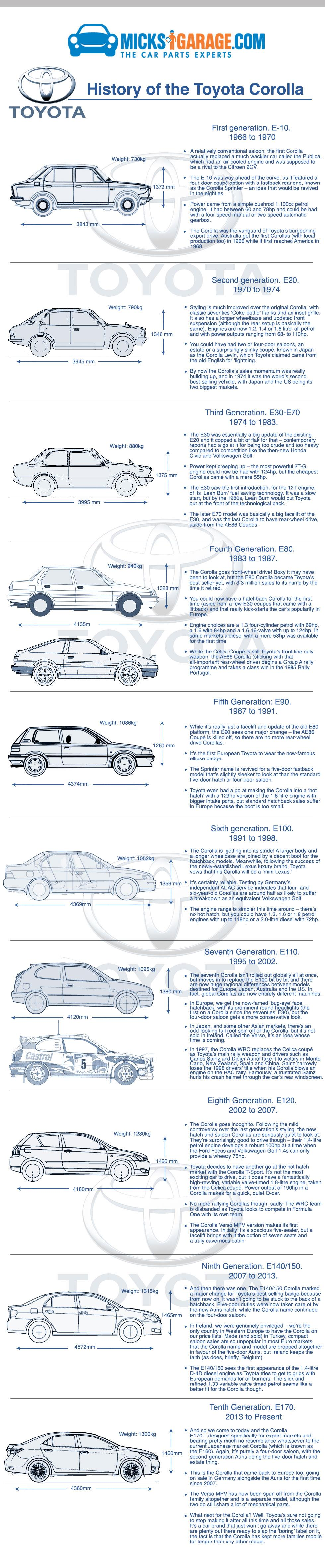 Infographic: History of the Toyota Corolla
