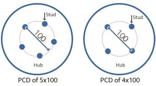 How to Fit Hub-Centric Wheel Spacers pcd-explained