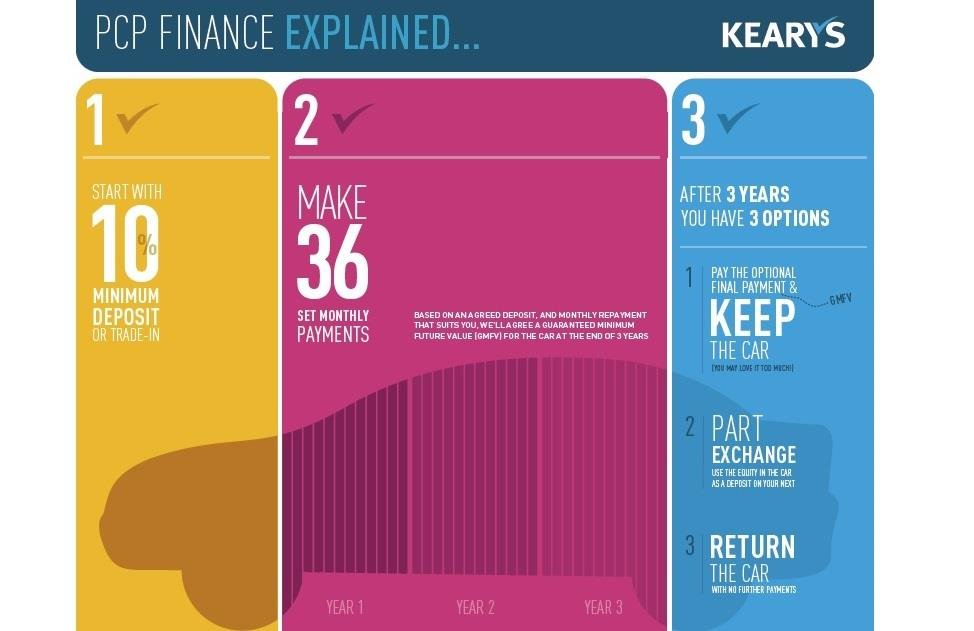 New Car Finance Explained PCP_finance_infographic