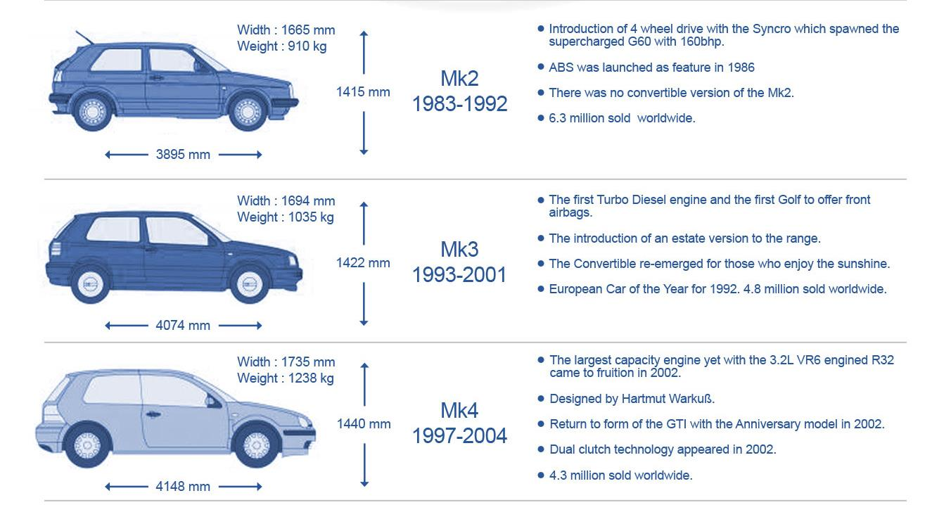 Infographic: History of the Volkswagen Golf - MicksGarage.com