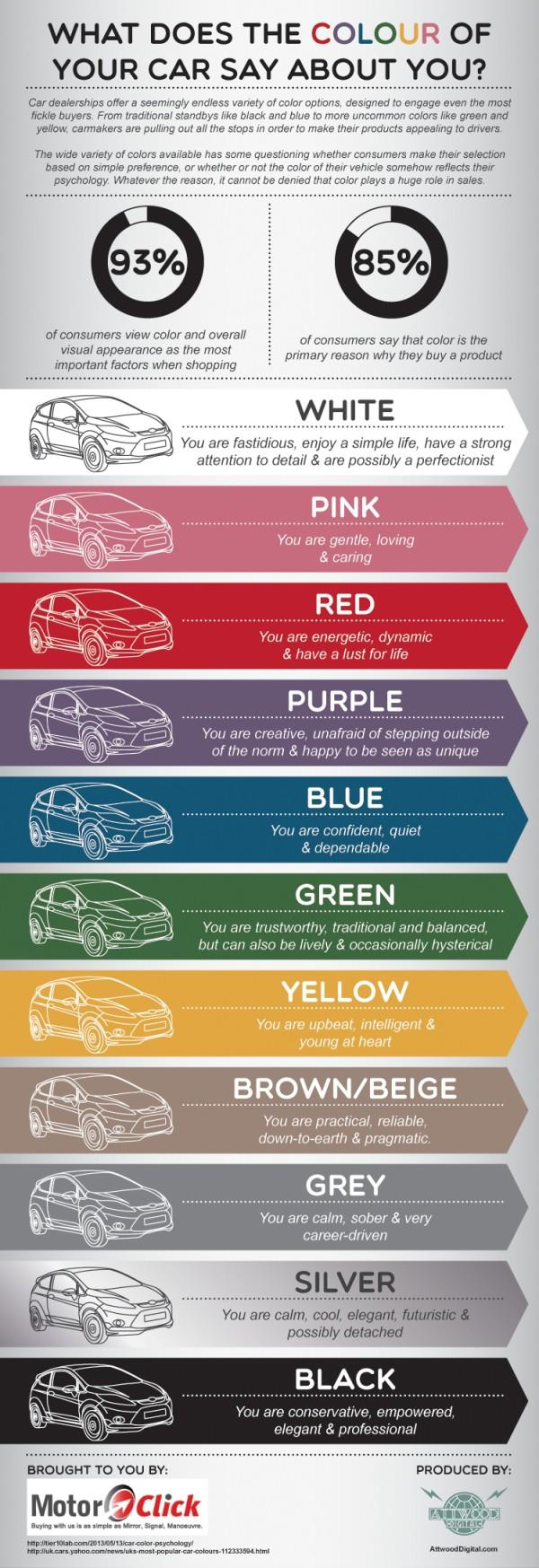 What does your Car Colour say about you?