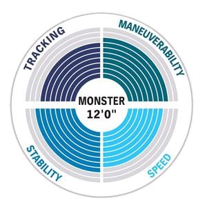 Aqua Marina Monster Handling